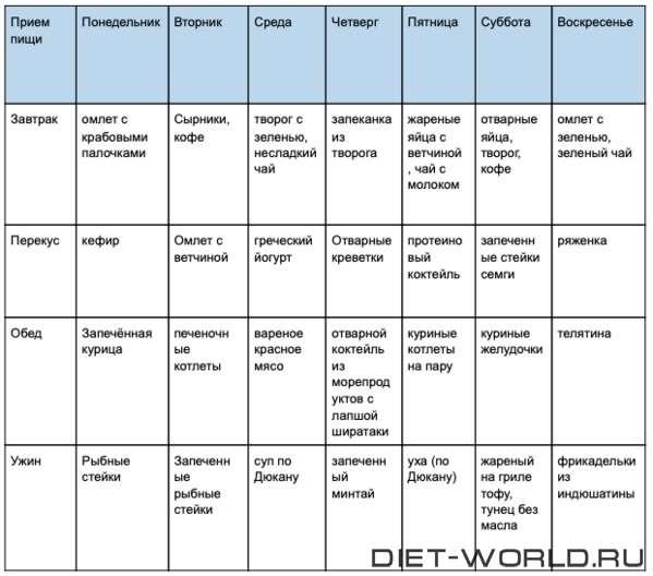Самые эффективные и щадящие диеты: ТОП-4