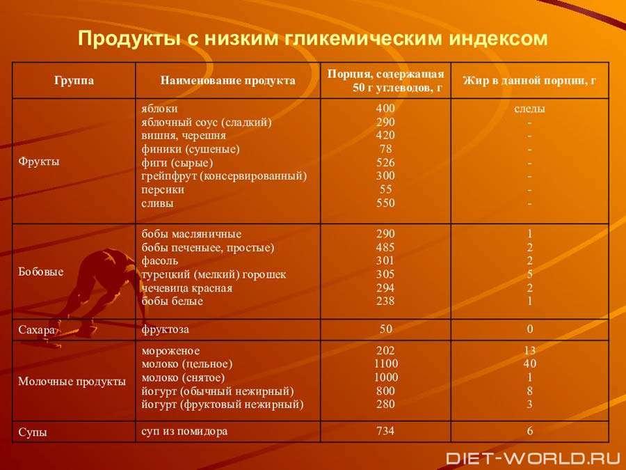 Гипогликемическая Диета Меню. Гипогликемическая диета для похудения и диабетиков — меню на каждый день и таблица с индексом продуктов